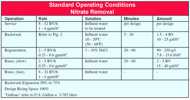 Nitrate Limit In Drinking Water