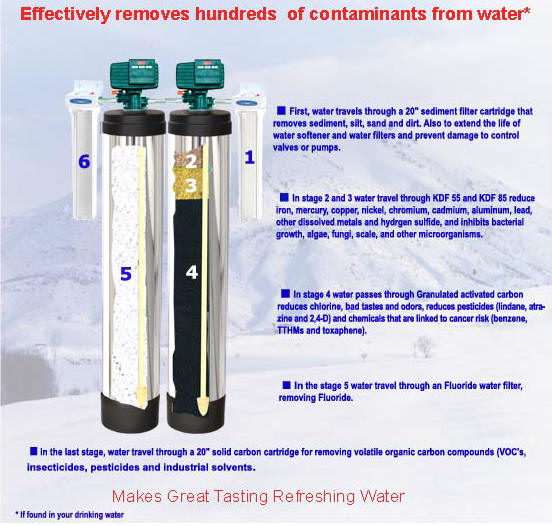 how and gallons capacity fluoride u0026 whole house water filter works - Fluoride Filter
